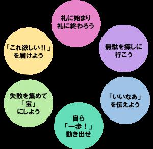シノダックコアバリューを表した図